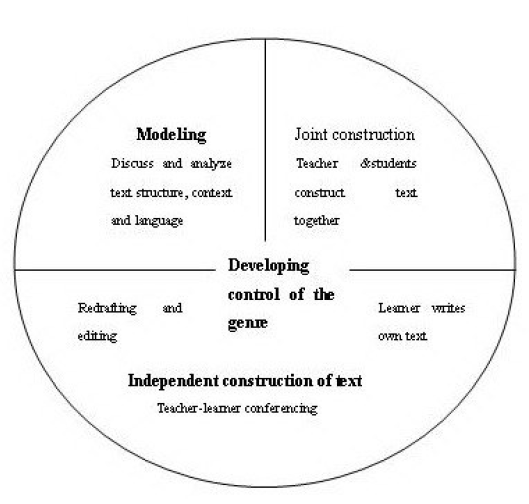 teaching-learning-cycle-Hyland-2003